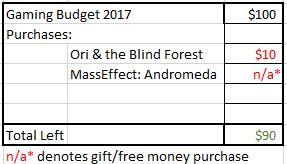 Budget YOLG